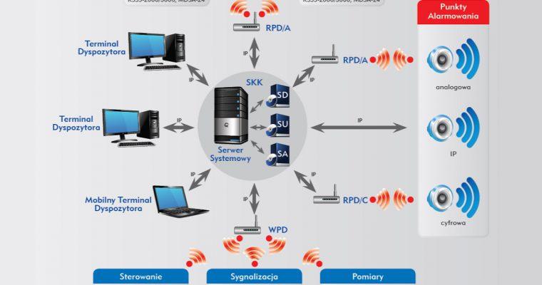 Systemy radiokomunikacyjne dla potrzeb bezpieczeństwa publicznego